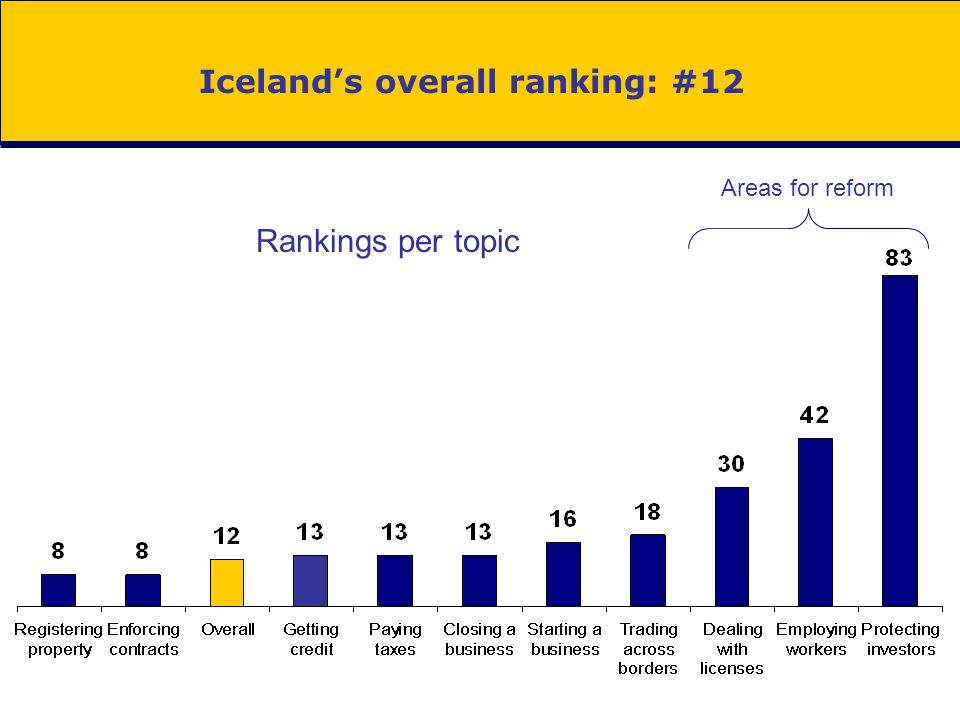 Iceland's overall ranking: #12 Rankings per topic Areas for reform