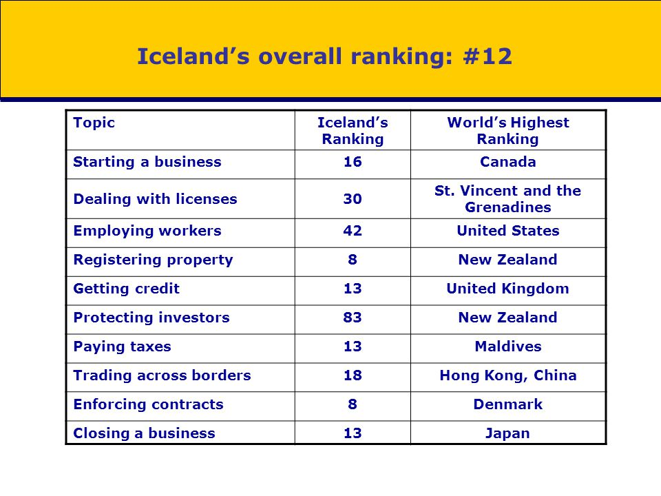 Iceland's overall ranking: #12 TopicIceland's Ranking World's Highest Ranking Starting a business16Canada Dealing with licenses30 St. Vincent and the