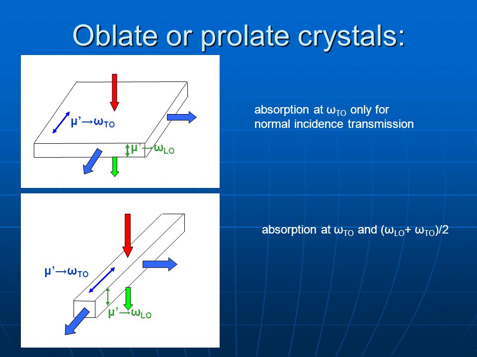 Oblate or prolate crystals: μ'→ω TO μ'→ω LO absorption at ω TO only for normal incidence transmission absorption at ω TO and (ω LO + ω TO )/2