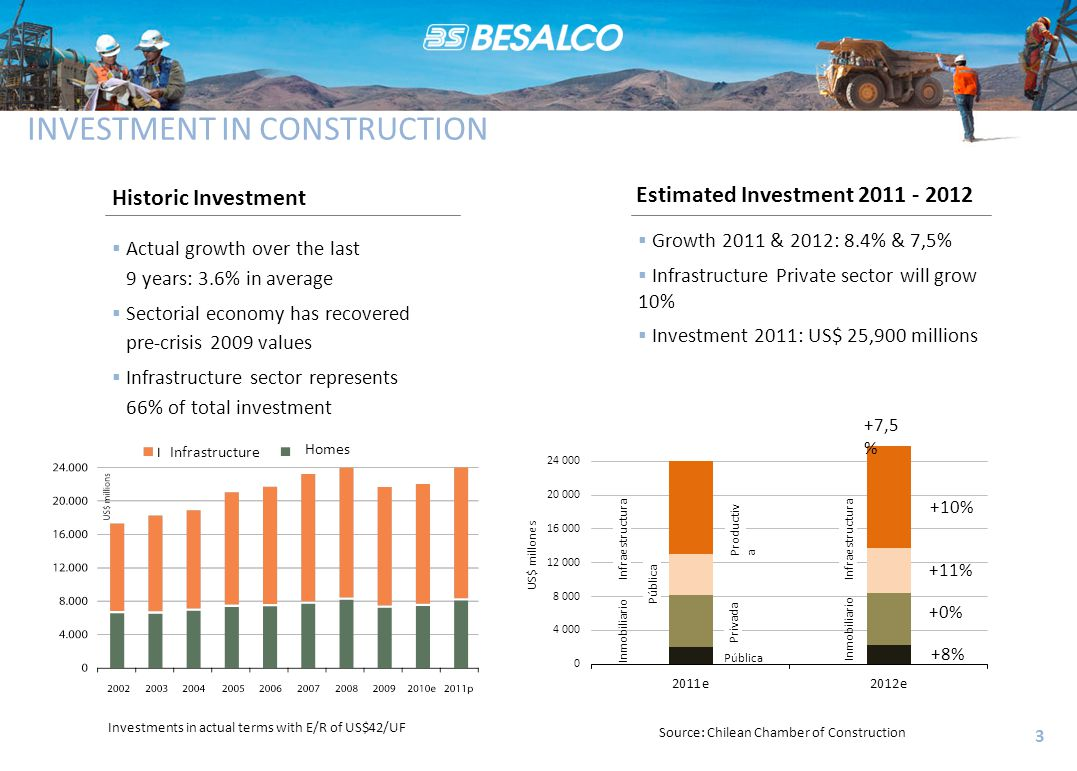 INVESTMENT IN CONSTRUCTION Historic Investment Estimated Investment 2011 - 2012  Growth 2011 & 2012: 8.4% & 7,5%  Infrastructure Private sector will grow 10%  Investment 2011: US$ 25,900 millions 3  Actual growth over the last 9 years: 3.6% in average  Sectorial economy has recovered pre-crisis 2009 values  Infrastructure sector represents 66% of total investment Investments in actual terms with E/R of US$42/UF Source: Chilean Chamber of Construction US$ millones Prod uct iva Pública +10% +11% +0% +8% Inmobiliario Infraestructura Pú bli ca Pri va da +7,5 % Inmobiliario Infraestructura Infrastructure Homes
