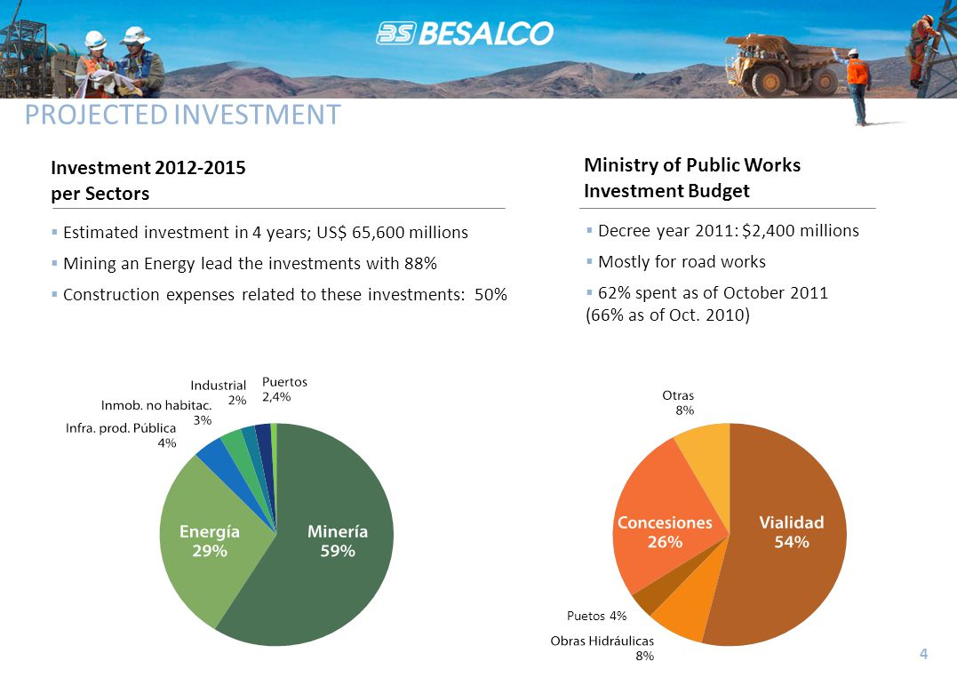 PROJECTED INVESTMENT 4 Investment 2012-2015 per Sectors Ministry of Public Works Investment Budget  Decree year 2011: $2,400 millions  Mostly for road works  62% spent as of October 2011 (66% as of Oct.