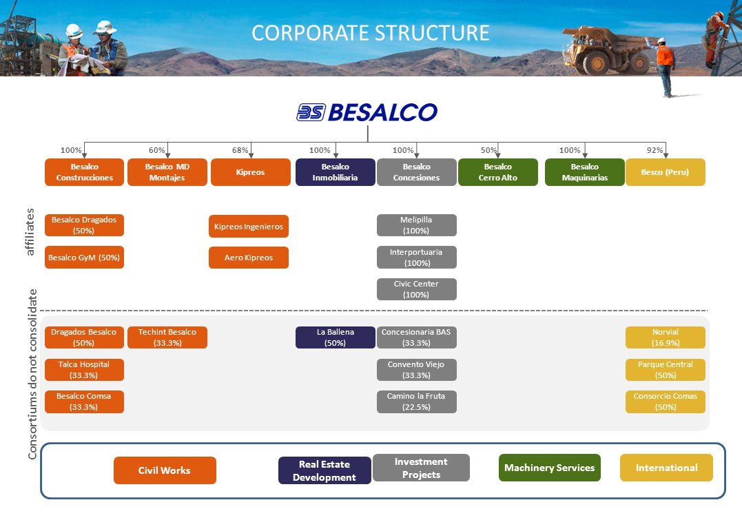 CORPORATE STRUCTURE Melipilla (100%) Dragados Besalco (50%) Talca Hospital (33.3%) Interportuaria (100%) Civic Center (100%) Concesionaria BAS (33.3%) Convento Viejo (33.3%) Civil Works Machinery Services Investment Projects Real Estate Development International Norvial (16.9%) Parque Central (50%) Consorcio Comas (50%) Camino la Fruta (22.5%) Besalco Construcciones Besalco MD Montajes Besalco Maquinarias Besalco Cerro Alto La Ballena (50%) Techint Besalco (33.3%) 100% Besalco Concesiones Besalco Inmobiliaria Besco (Peru) 60%68%100%50%92%100% Besalco Dragados (50%) Besalco Comsa (33.3%) Besalco GyM (50%) Kipreos Kipreos Ingenieros Aero Kipreos 100% affiliates Consortiums do not consolidate