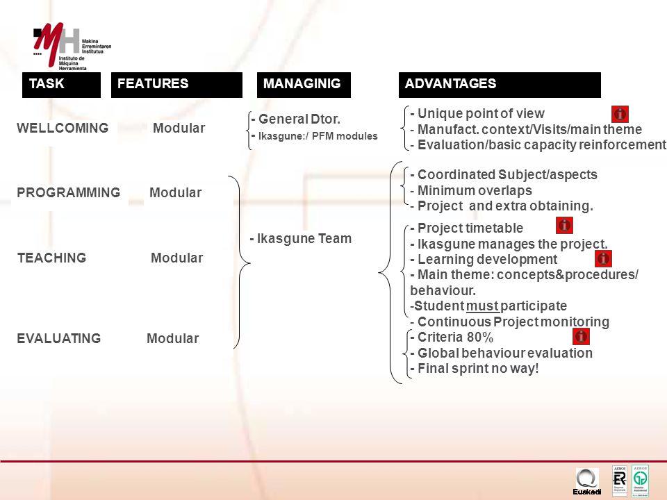 ER-0633/1/98 TASKFEATURESADVANTAGESMANAGINIG PROGRAMMINGModular - Coordinated Subject/aspects - Minimum overlaps - Project and extra obtaining.