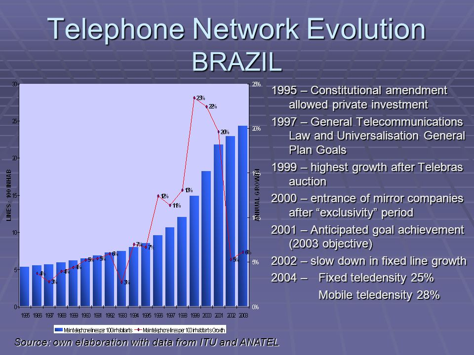 Telephone Network Evolution BRAZIL 1995 – Constitutional amendment allowed private investment 1997 – General Telecommunications Law and Universalisation General Plan Goals 1999 – highest growth after Telebras auction 2000 – entrance of mirror companies after exclusivity period 2001 – Anticipated goal achievement (2003 objective) 2002 – slow down in fixed line growth 2004 – Fixed teledensity 25% Mobile teledensity 28% Mobile teledensity 28% Source: own elaboration with data from ITU and ANATEL
