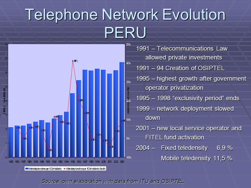 Telephone Network Evolution PERU 1991 – Telecommunications Law allowed private investments 1991 – 94 Creation of OSIPTEL 1995 – highest growth after government operator privatization 1995 – 1998 exclusivity period ends 1999 – network deployment slowed down 2001 – new local service operator and FITEL fund activation.