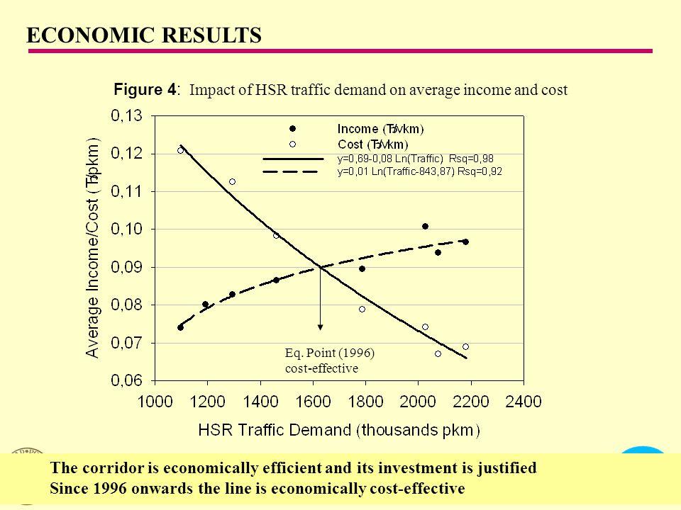 CENTRO DE INVESTIGACIÓN DEL TRANSPORTE - ETSI CAMINOS, CANALES Y PUERTOS UNIVERSIDAD POLITÉCNICA DE MADRID Figure 4: Impact of HSR traffic demand on average income and cost ECONOMIC RESULTS Eq.