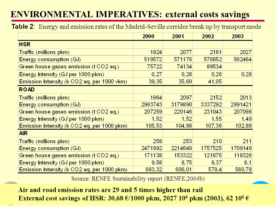 CENTRO DE INVESTIGACIÓN DEL TRANSPORTE - ETSI CAMINOS, CANALES Y PUERTOS UNIVERSIDAD POLITÉCNICA DE MADRID Table 2: Energy and emission rates of the Madrid-Seville corridor break up by transport mode Source: RENFE Sustainability report (RENFE,2004b) ENVIRONMENTAL IMPERATIVES: external costs savings Air and road emission rates are 29 and 5 times higher than rail External cost savings of HSR: 30,68 €/1000 pkm, 2027 10 6 pkm (2003), 62 10 6 €