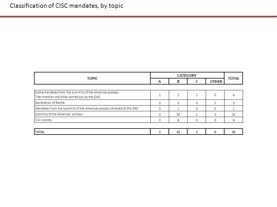 Classification of CISC mandates, by topic ABCOTHER Some mandates from the Summits of the Americas process That mention activities carried out by the O