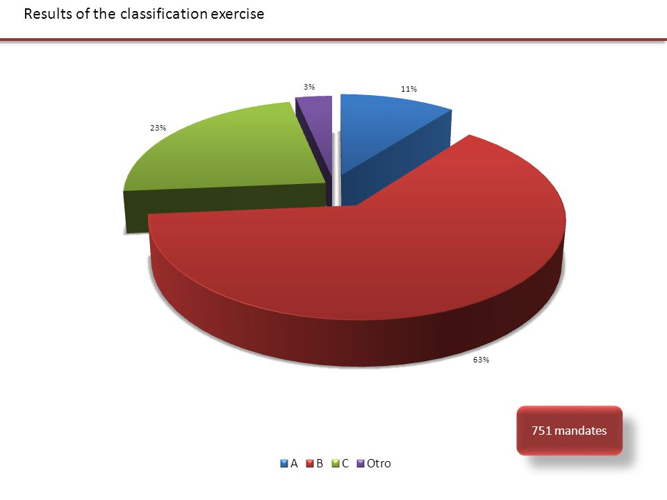 751 mandates Results of the classification exercise