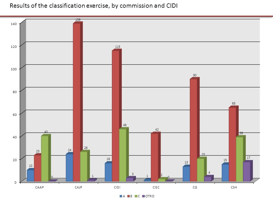 Results of the classification exercise, by commission and CIDI