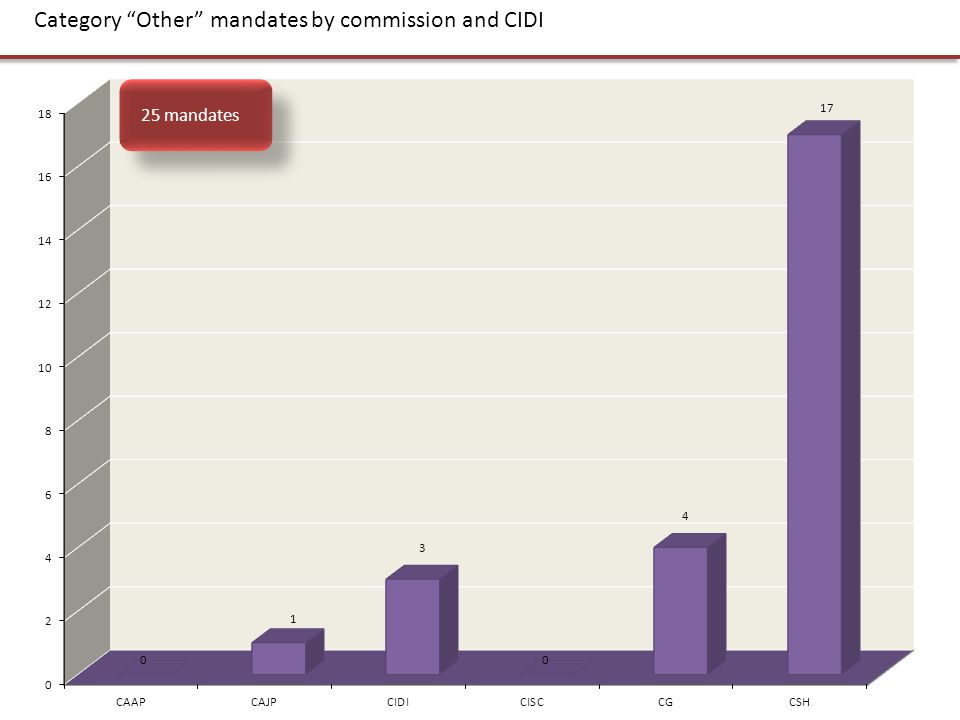 "Category ""Other"" mandates by commission and CIDI 25 mandates"