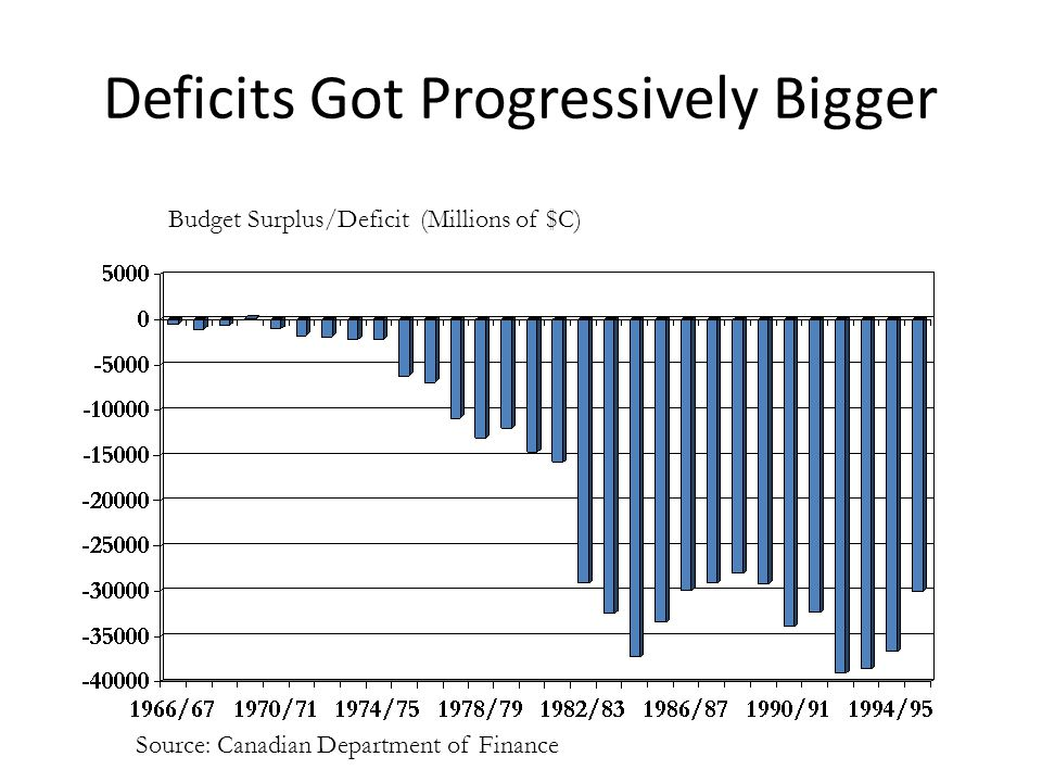Deficits Got Progressively Bigger Budget Surplus/Deficit (Millions of $C) Source: Canadian Department of Finance