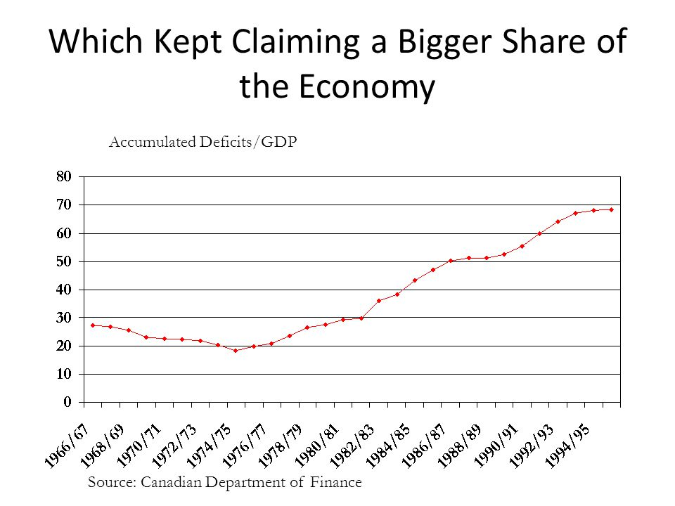 Which Kept Claiming a Bigger Share of the Economy Accumulated Deficits/GDP Source: Canadian Department of Finance