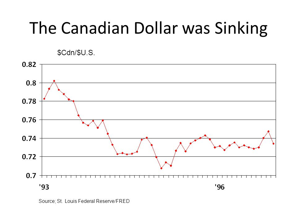 The Canadian Dollar was Sinking Source; St. Louis Federal Reserve/FRED $Cdn/$U.S.