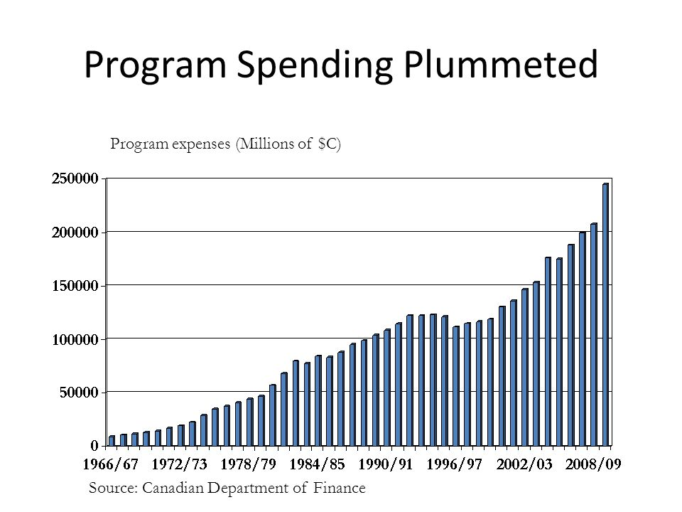Program Spending Plummeted Program expenses (Millions of $C) Source: Canadian Department of Finance