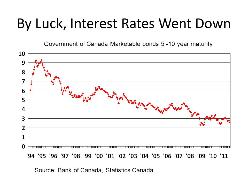 By Luck, Interest Rates Went Down Government of Canada Marketable bonds 5 -10 year maturity Source: Bank of Canada, Statistics Canada