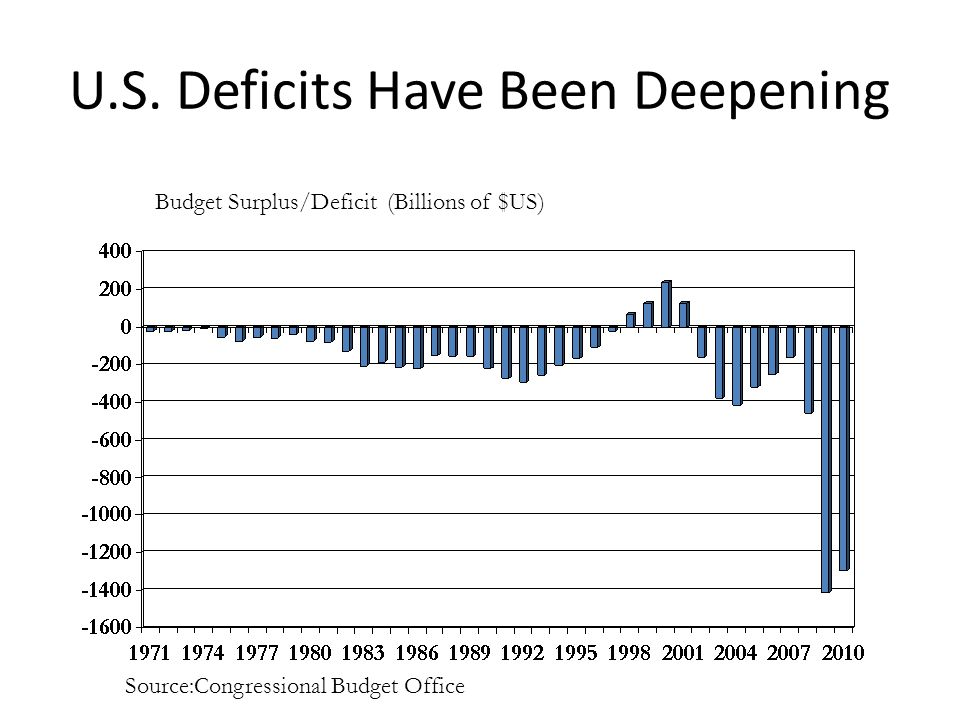 U.S. Deficits Have Been Deepening Budget Surplus/Deficit (Billions of $US) Source:Congressional Budget Office