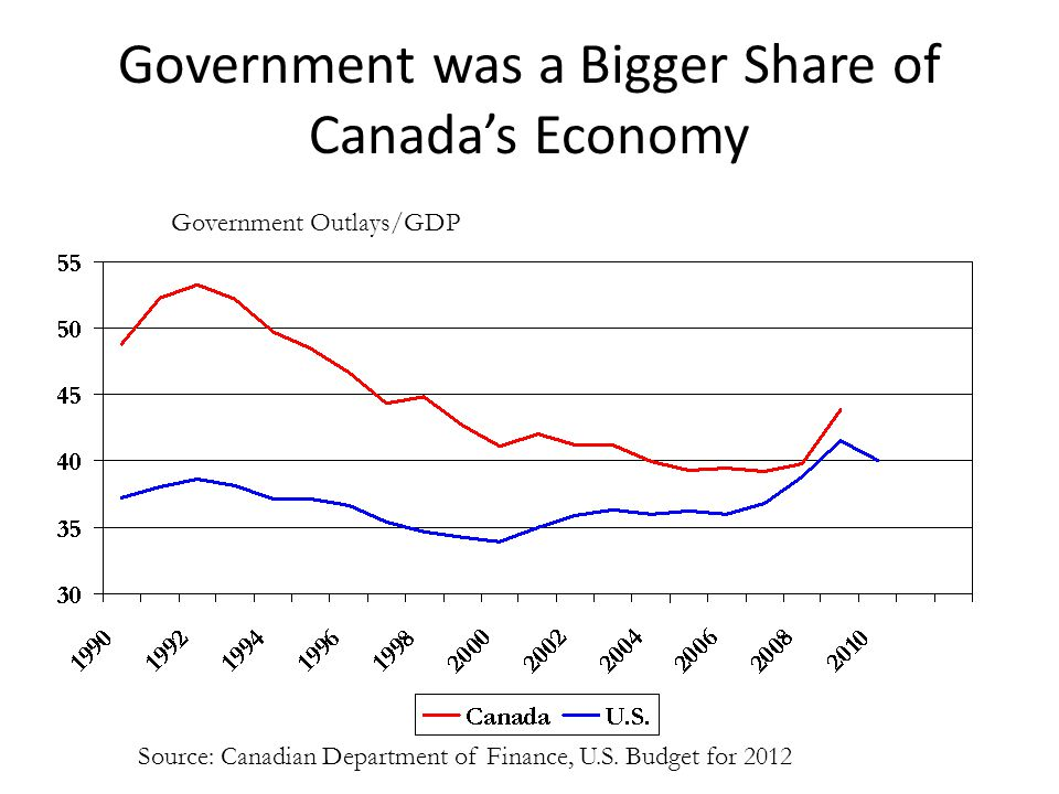Government was a Bigger Share of Canada's Economy Government Outlays/GDP Source: Canadian Department of Finance, U.S.