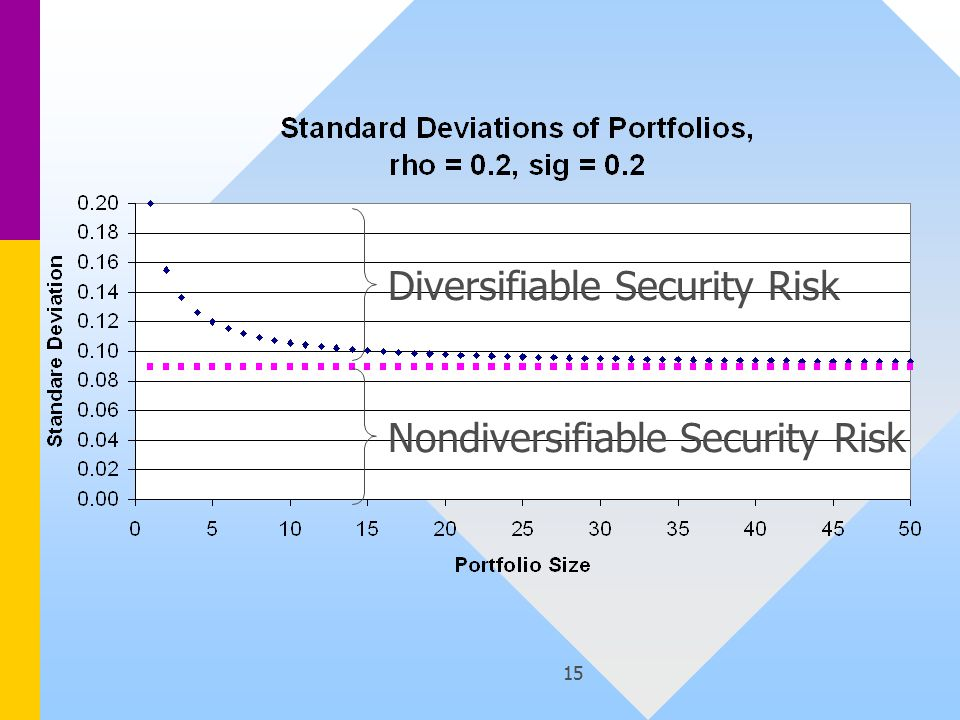 15 Diversifiable Security Risk Nondiversifiable Security Risk