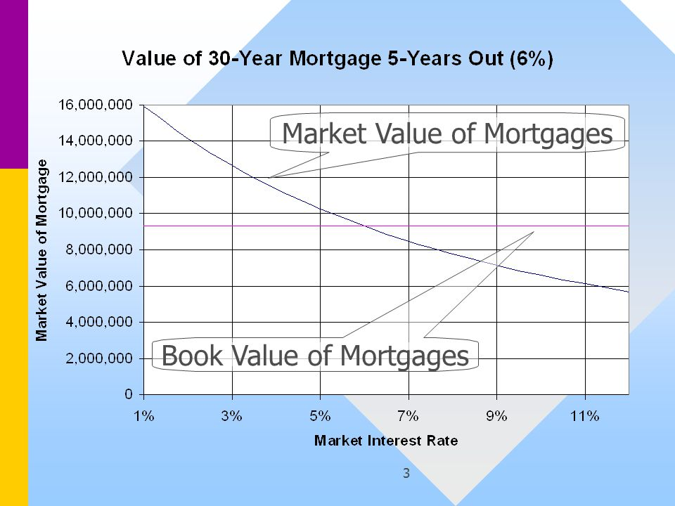 3 Market Value of Mortgages Book Value of Mortgages