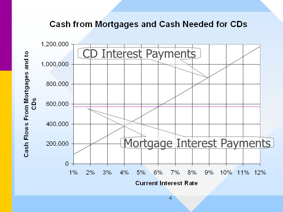 4 CD Interest Payments Mortgage Interest Payments