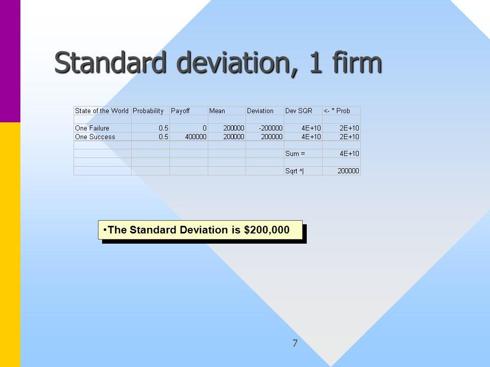 7 Standard deviation, 1 firm The Standard Deviation is $200,000