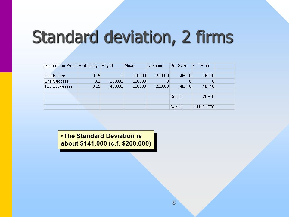 8 Standard deviation, 2 firms The Standard Deviation is about $141,000 (c.f. $200,000)