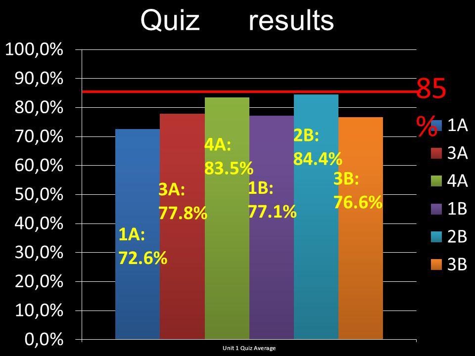 Quiz results 85 % 1A: 72.6% 3A: 77.8% 4A: 83.5% 1B: 77.1% 2B: 84.4% 3B: 76.6%
