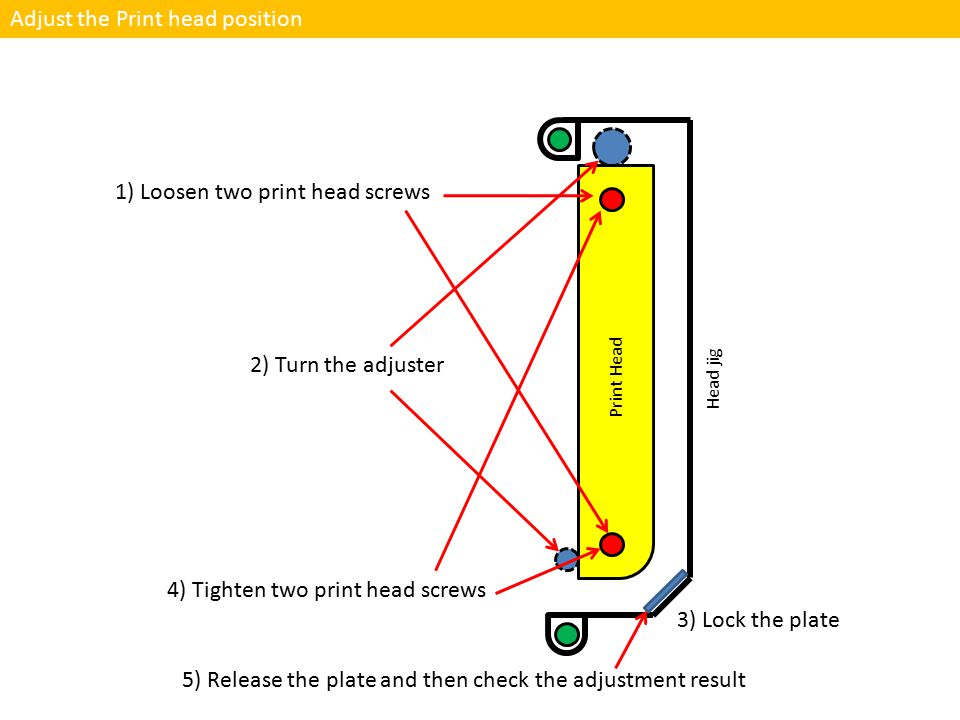 Adjust the Print head position 1) Loosen two print head screws 4) Tighten two print head screws Print Head Head jig 2) Turn the adjuster 3) Lock the plate 5) Release the plate and then check the adjustment result