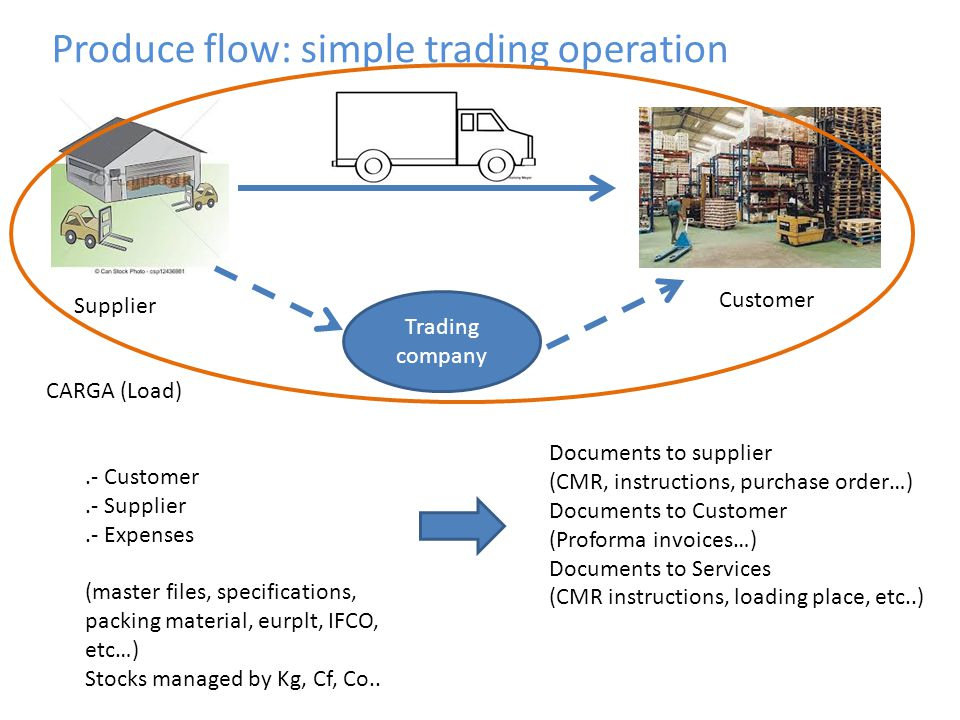Trading company Produce flow: simple trading operation.- Customer.- Supplier.- Expenses (master files, specifications, packing material, eurplt, IFCO,