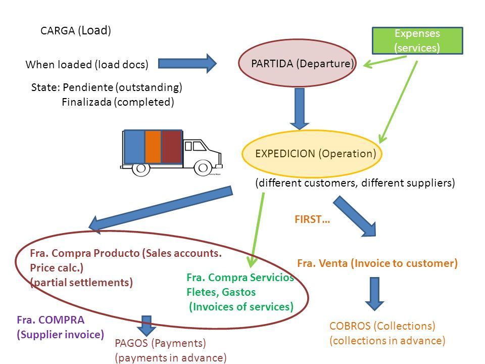 CARGA ( Load ) When loaded (load docs) PARTIDA (Departure) EXPEDICION (Operation) (different customers, different suppliers) State: Pendiente (outstan