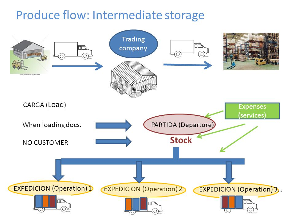 EXPEDICION (Operation) 2 Produce flow: Intermediate storage Trading company CARGA ( Load ) When loading docs. NO CUSTOMER PARTIDA (Departure) Expenses