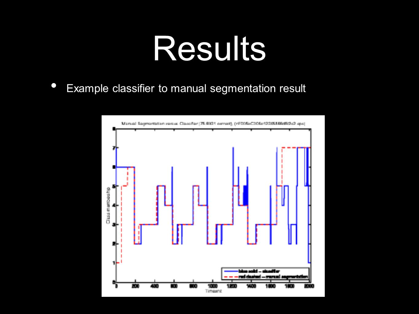 Results Example classifier to manual segmentation result