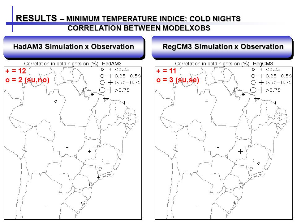 RESULTS – MINIMUM TEMPERATURE INDICE: COLD NIGHTS CORRELATION BETWEEN MODELXOBS CORRELATION BETWEEN MODELXOBS HadAM3 Simulation x Observation RegCM3 Simulation x Observation + = 12 o = 2 (su,no) + = 11 o = 3 (su,se)