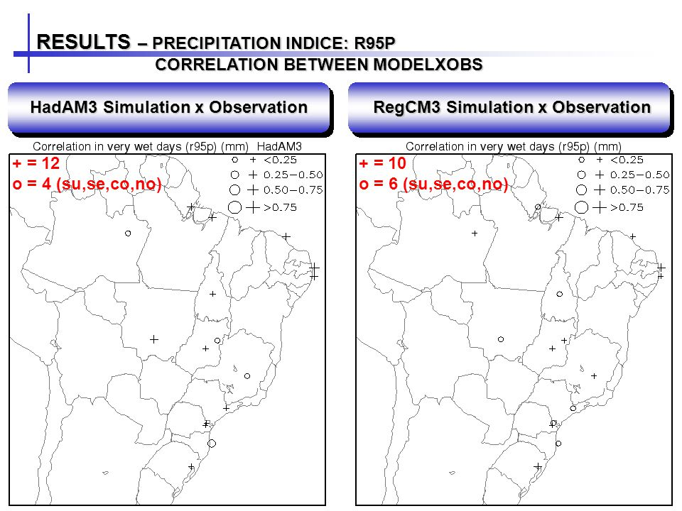RESULTS – PRECIPITATION INDICE: R95P CORRELATION BETWEEN MODELXOBS CORRELATION BETWEEN MODELXOBS HadAM3 Simulation x Observation RegCM3 Simulation x Observation + = 12 o = 4 (su,se,co,no) + = 10 o = 6 (su,se,co,no)