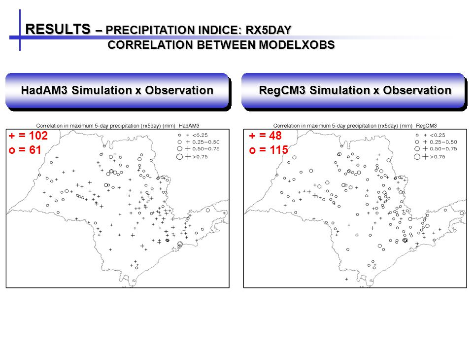 RESULTS – PRECIPITATION INDICE: RX5DAY CORRELATION BETWEEN MODELXOBS CORRELATION BETWEEN MODELXOBS HadAM3 Simulation x Observation RegCM3 Simulation x Observation + = 102 o = 61 + = 48 o = 115