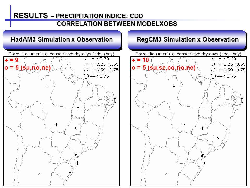 RESULTS – PRECIPITATION INDICE: CDD CORRELATION BETWEEN MODELXOBS CORRELATION BETWEEN MODELXOBS HadAM3 Simulation x Observation RegCM3 Simulation x Observation + = 9 o = 5 (su,no,ne) + = 10 o = 5 (su,se,co,no,ne)