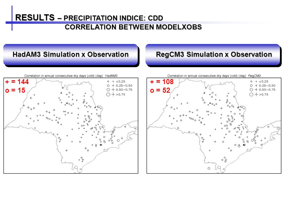 RESULTS – PRECIPITATION INDICE: CDD CORRELATION BETWEEN MODELXOBS CORRELATION BETWEEN MODELXOBS HadAM3 Simulation x Observation RegCM3 Simulation x Observation + = 144 o = 15 + = 108 o = 52