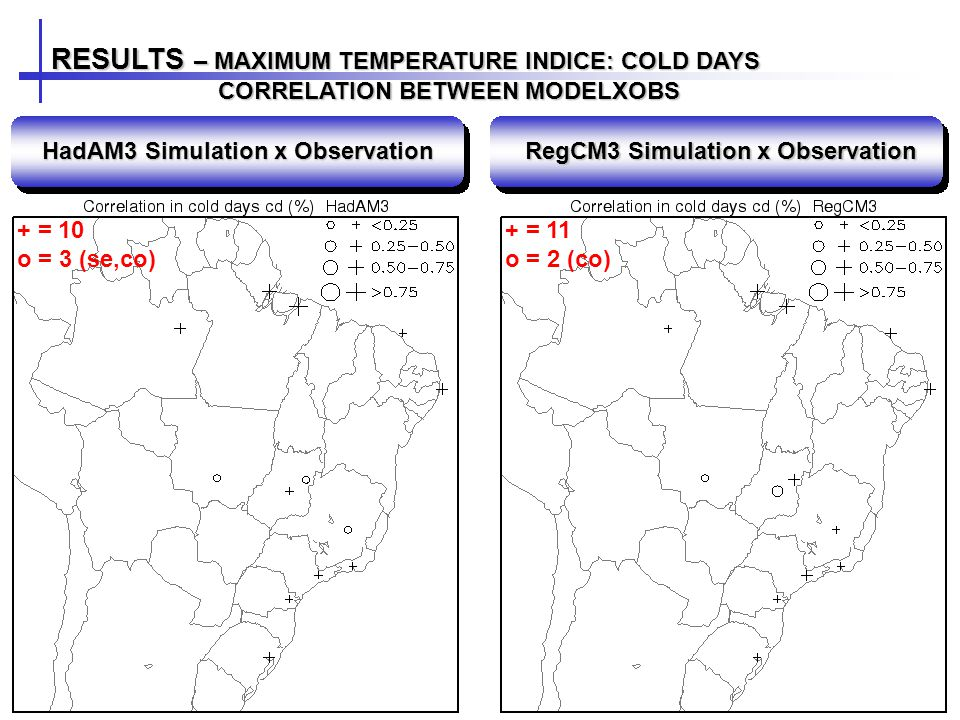 RESULTS – MAXIMUM TEMPERATURE INDICE: COLD DAYS CORRELATION BETWEEN MODELXOBS CORRELATION BETWEEN MODELXOBS HadAM3 Simulation x Observation RegCM3 Simulation x Observation + = 10 o = 3 (se,co) + = 11 o = 2 (co)
