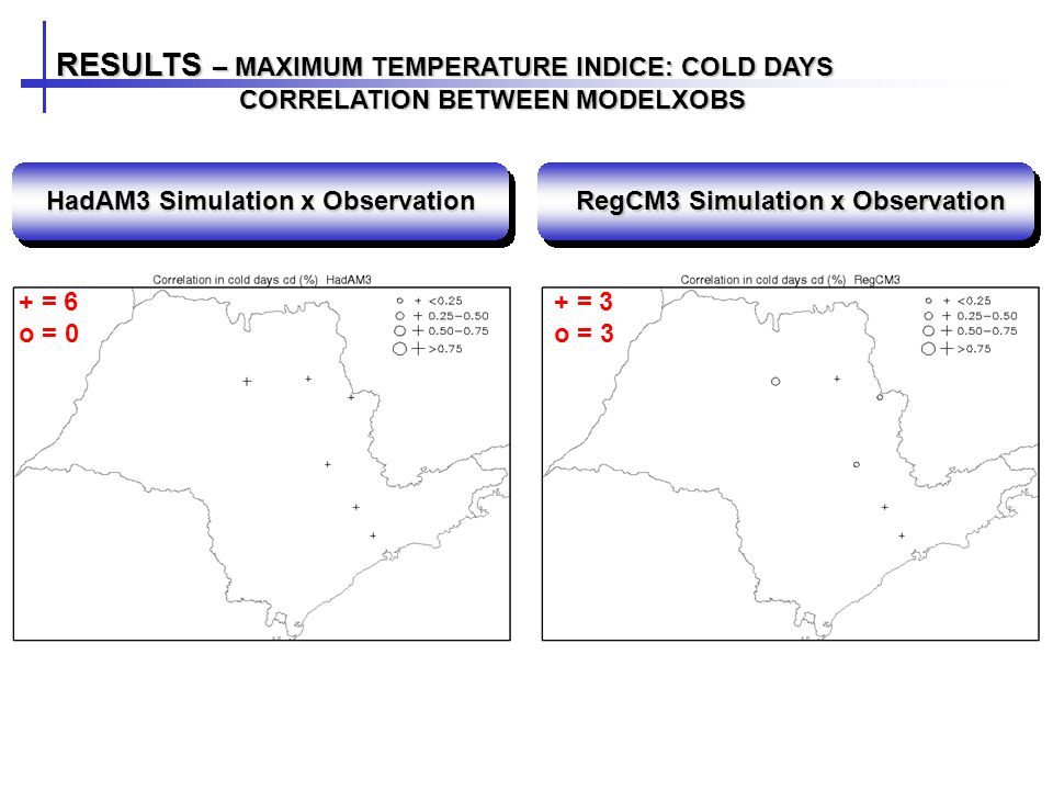 RESULTS – MAXIMUM TEMPERATURE INDICE: COLD DAYS CORRELATION BETWEEN MODELXOBS CORRELATION BETWEEN MODELXOBS HadAM3 Simulation x Observation RegCM3 Simulation x Observation + = 6 o = 0 + = 3 o = 3