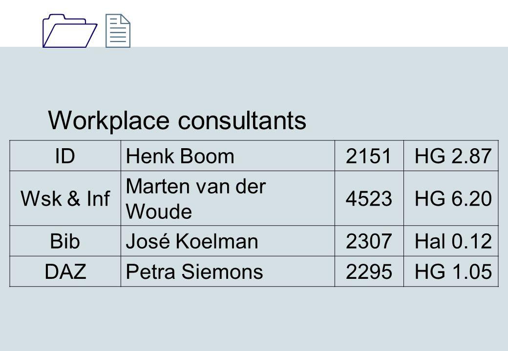 1212 Workplace consultants IDHenk Boom2151 HG 2.87 Wsk & Inf Marten van der Woude 4523 HG 6.20 BibJosé Koelman2307 Hal 0.12 DAZPetra Siemons2295 HG 1.05