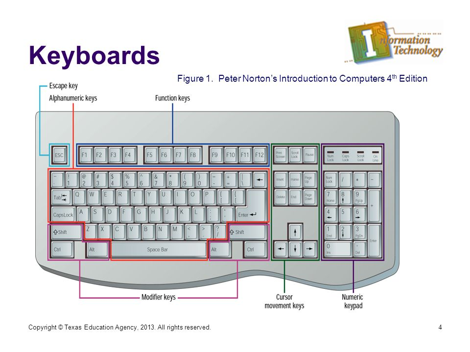 4 Keyboards Figure 1.