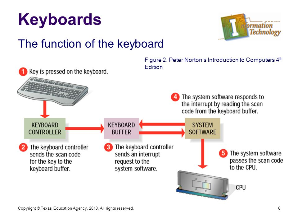 Keyboards 6 The function of the keyboard Figure 2.