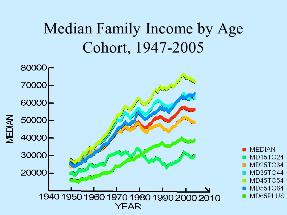 Median Family Income by Age Cohort, 1947-2005