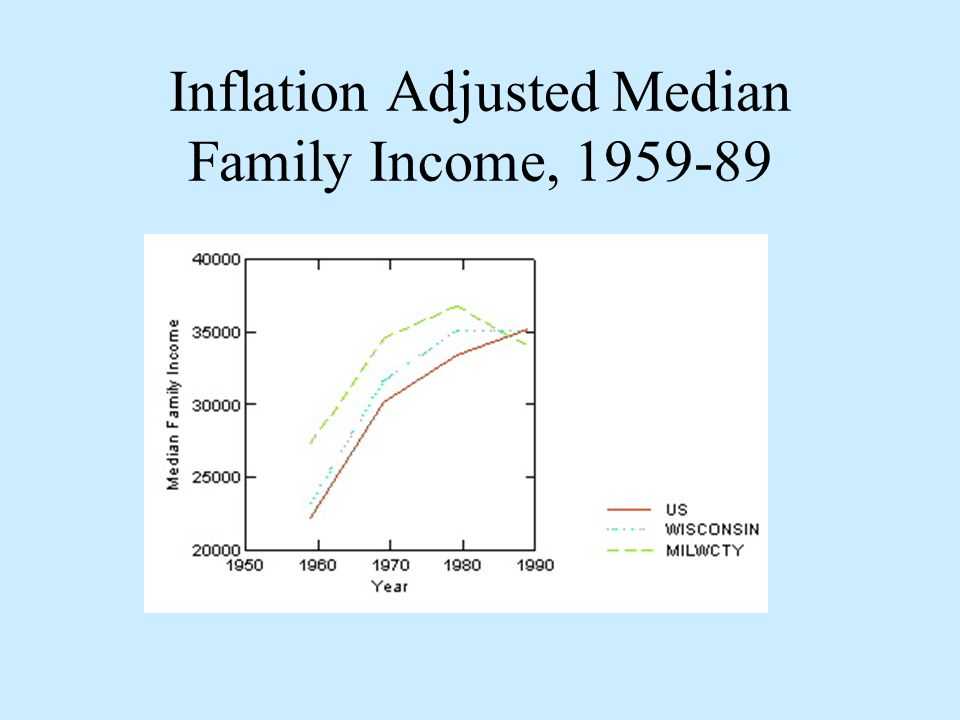 Inflation Adjusted Median Family Income, 1959-89