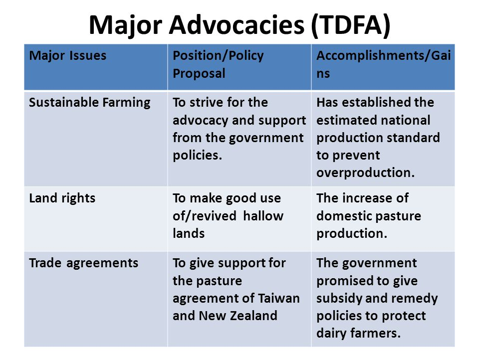 Major Advocacies (TDFA) Major IssuesPosition/Policy Proposal Accomplishments/Gai ns Sustainable FarmingTo strive for the advocacy and support from the government policies.