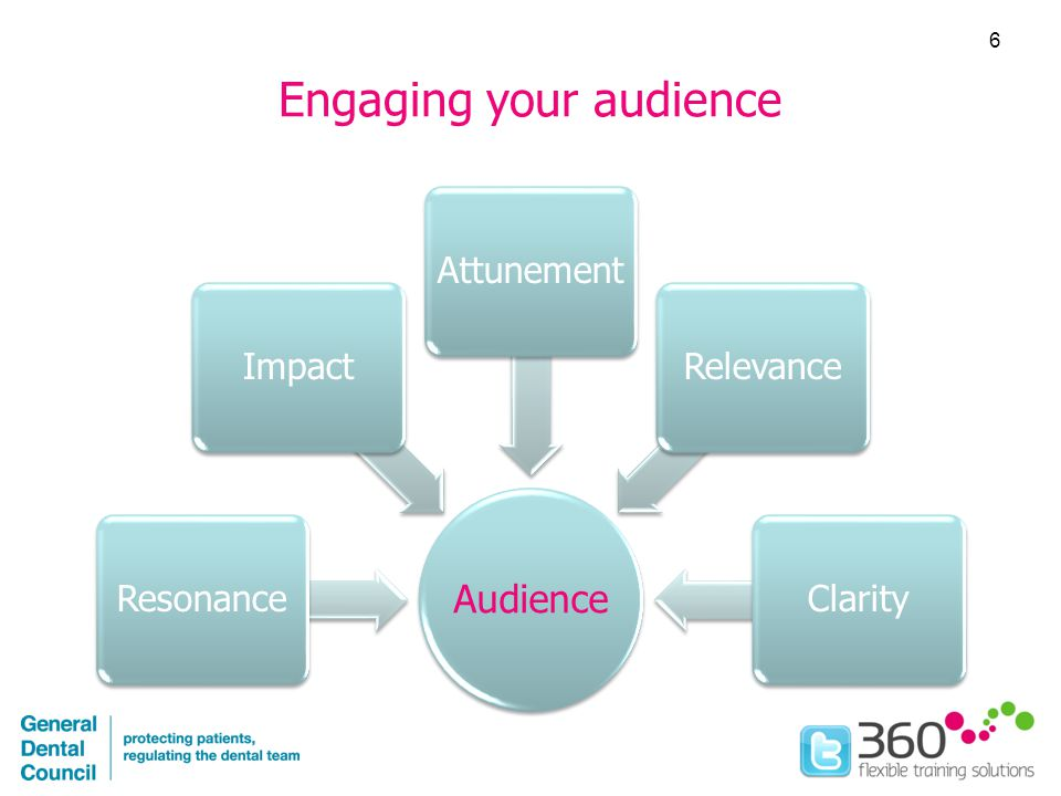 Engaging your audience Audience ResonanceImpactAttunementRelevanceClarity 6
