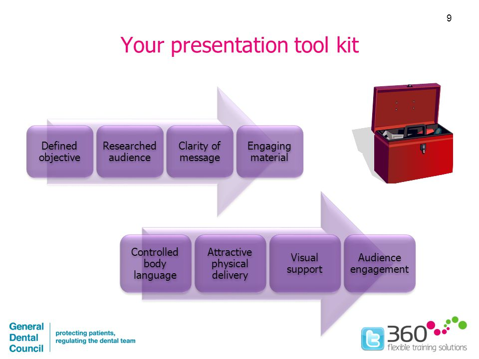 Your presentation tool kit Defined objective Researched audience Clarity of message Engaging material Controlled body language Attractive physical delivery Visual support Audience engagement 9