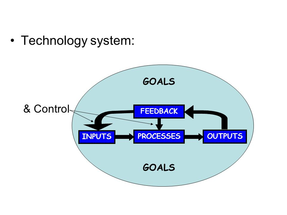 Technology system: INPUTS PROCESSESOUTPUTS GOALS FEEDBACK & Control