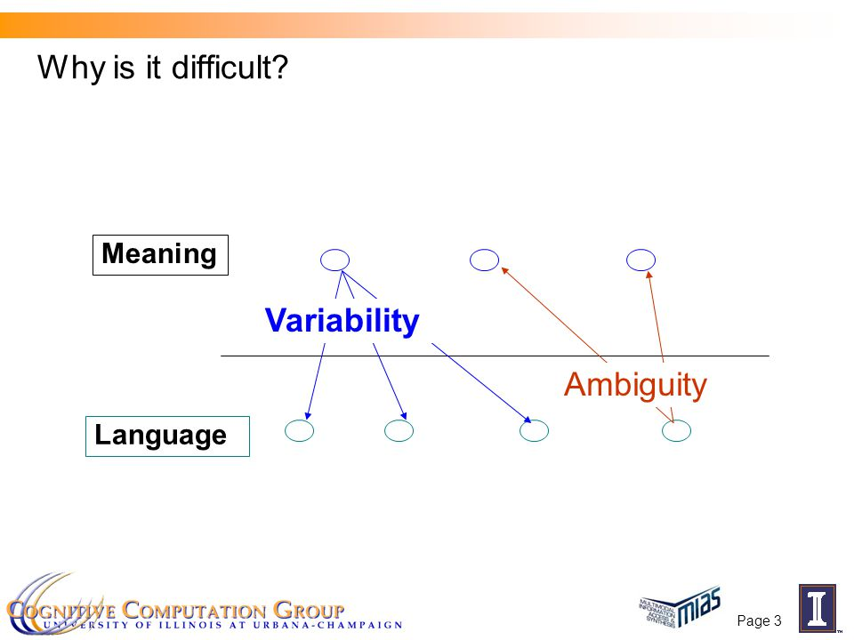 Why is it difficult? Meaning Language Ambiguity Variability Page 3